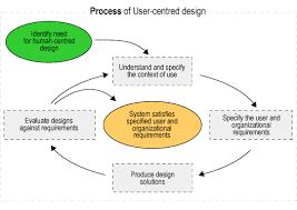 Case Study on User Interface Design