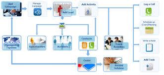 Advantages of Web Project Management