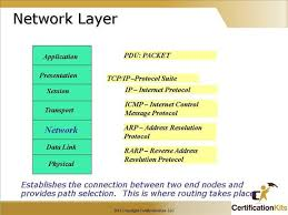Cisco Network Layers