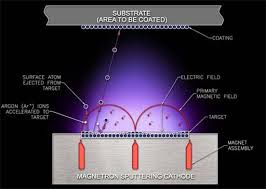Basics of Reactive Sputtering