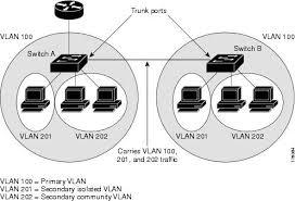 Secure VLAN Networks