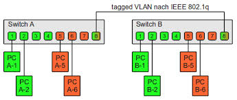 Discuss on VLAN Tagging
