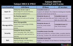 Cisco Router Security Basics