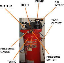 How to Operate an Air Compressor