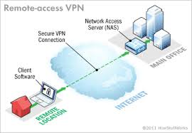 Define on Virtual Private Networks