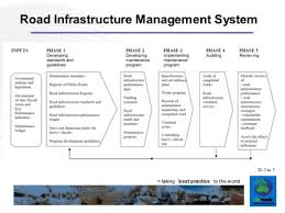 IT Infrastructure Management System