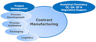 Disputes of Contract Manufacturing