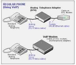 Define on VoIP Software