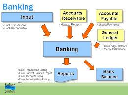 Banking System in Bangladesh