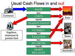 Process of Cash Flow Business