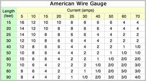 Know about American Wire Gauge