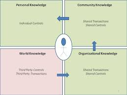 Collaborative Knowledge Management