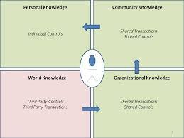 Collaborative Knowledge Management
