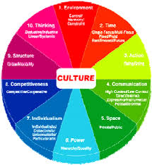 Cultural Business Communication