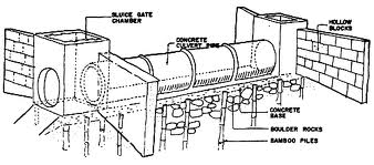 Introduction to Culvert Pipes