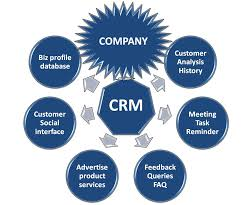Guidelines to Customer Relationship Management