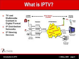 Know about IPTV technology