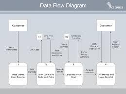 Data Flow Diagram - Assignment Point