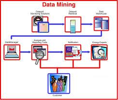 Importance of Data Mining