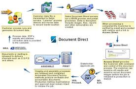 Document Process Management