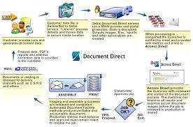 Document Process Management