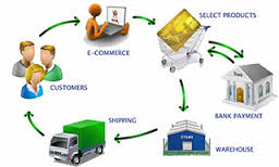 E-commerce Strategies for Online Business