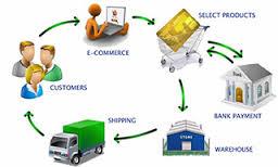 E-commerce Strategies for Online Business