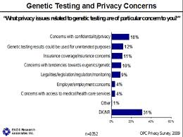 Use of Genetic Screening