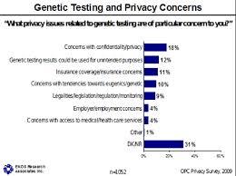 Use of Genetic Screening