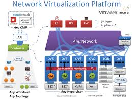 Define on Virtualization Software