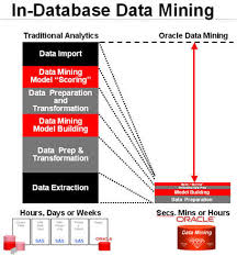 Benefits of Data Mining