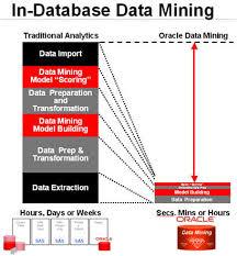 Benefits of Data Mining