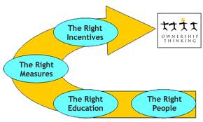 thesis on performance incentives