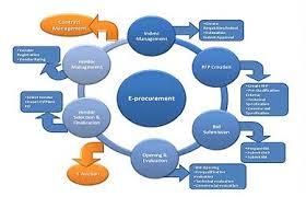 eProcurement Services