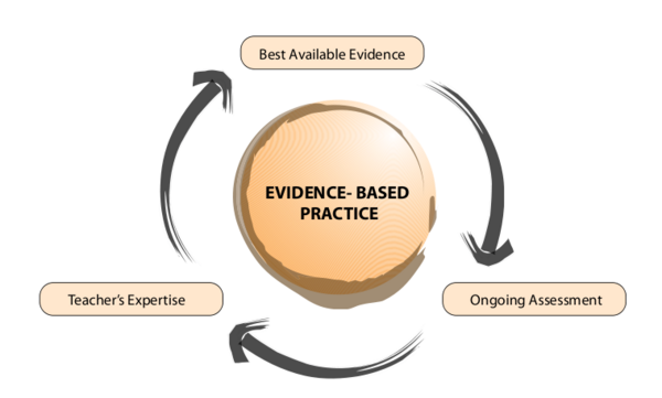 Scale of Conclusion on the Evidence Based