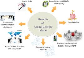 Global Delivery Model