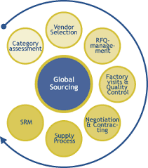 Advantages of Global Sourcing