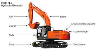 Beginning to Hydraulic Excavators