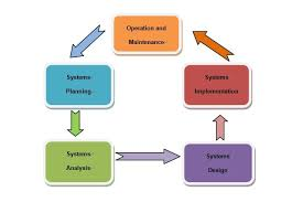The Stage of Implementation Maintenance