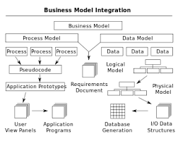 Define on Business Process Integration