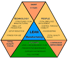 Lean Manufacturing Procedure
