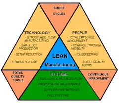 Lean Manufacturing Procedure