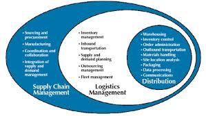 Logistics Management Provider