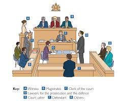 Jurisdiction of Magistrates