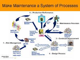 Maintenance Management Training