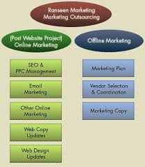 Benefits of Marketing Outsourcing