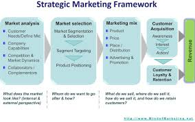 Marketing Strategy Limited