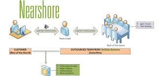 Near Shore Outsourcing