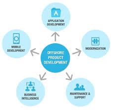 Offshore Product Development