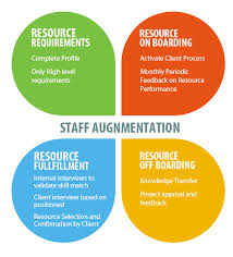 Advantages of Offshore Staff Augmentation
